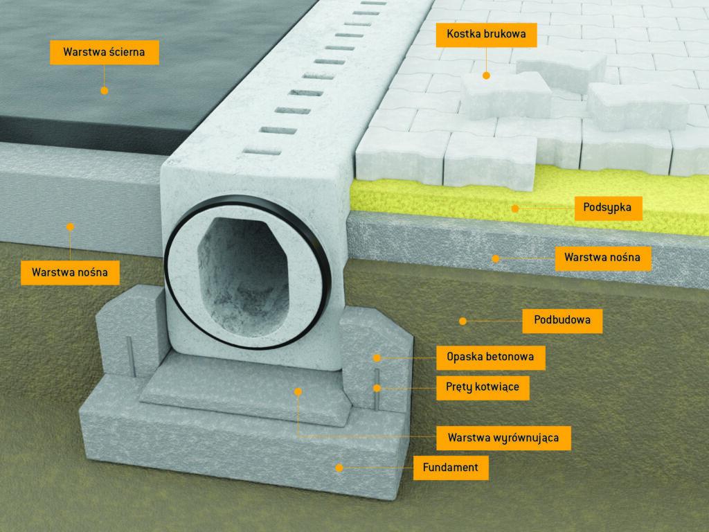 odwodnienie liniowe betonowe
